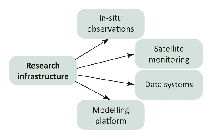 PEEX structure ResearchInfrastructure NEW